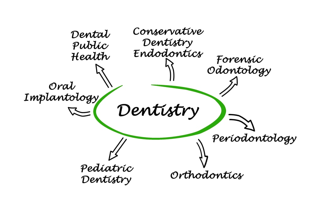 Specialties of Dentistry